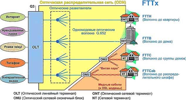 оптических технологий