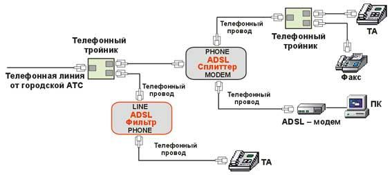 ADSL фильтры применяются в тех